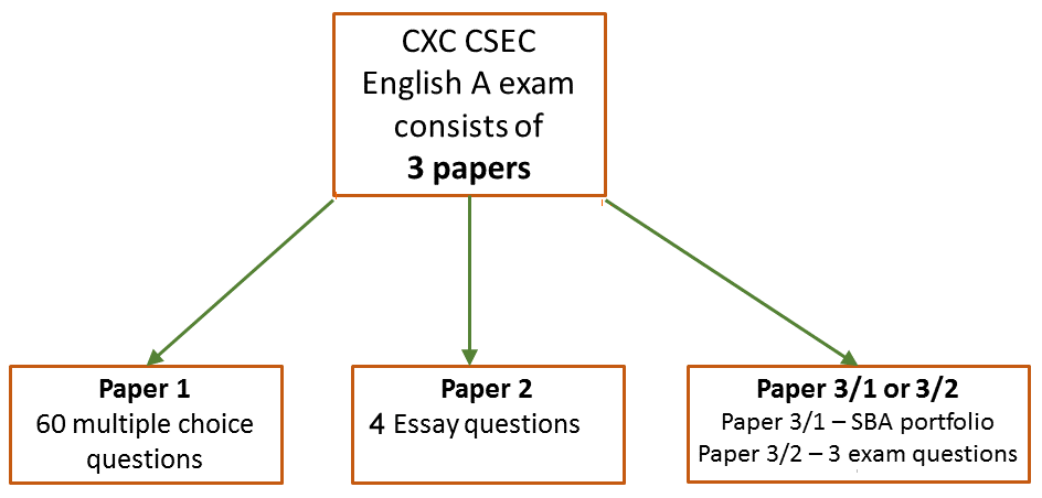 CXC CSEC English A exam papers