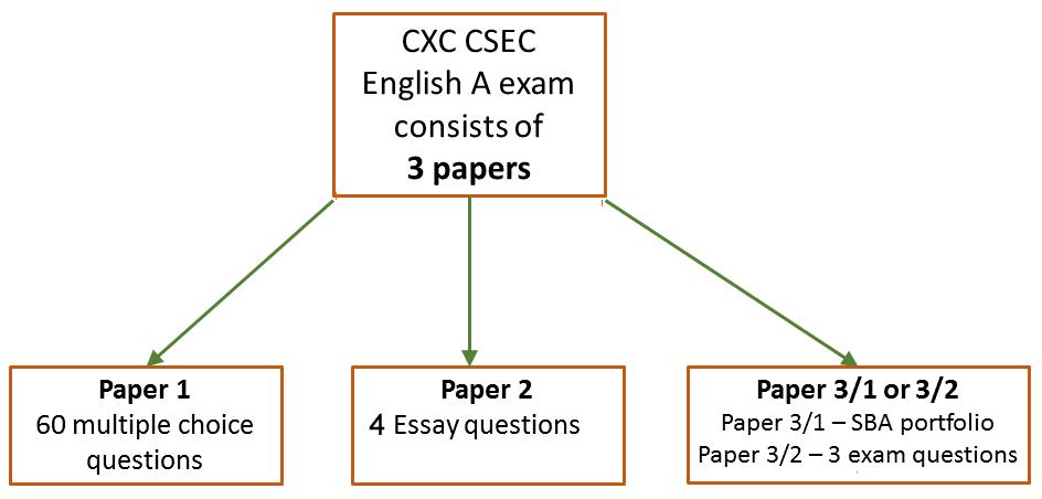 CXC CSEC exam guide: English A | CaribExams org